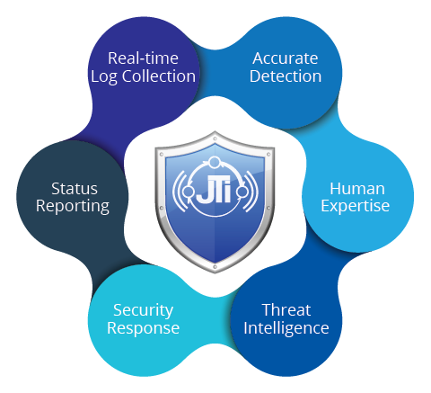 Managed Security Services Provider | Security Threat